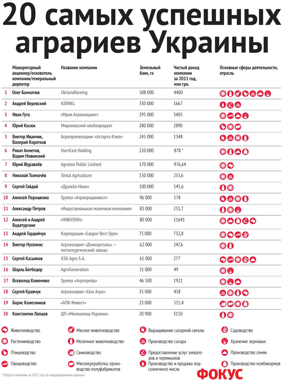 b59d16aacec5 20 самых успешных аграриев Украины     НОВОСТИ   Первый ...